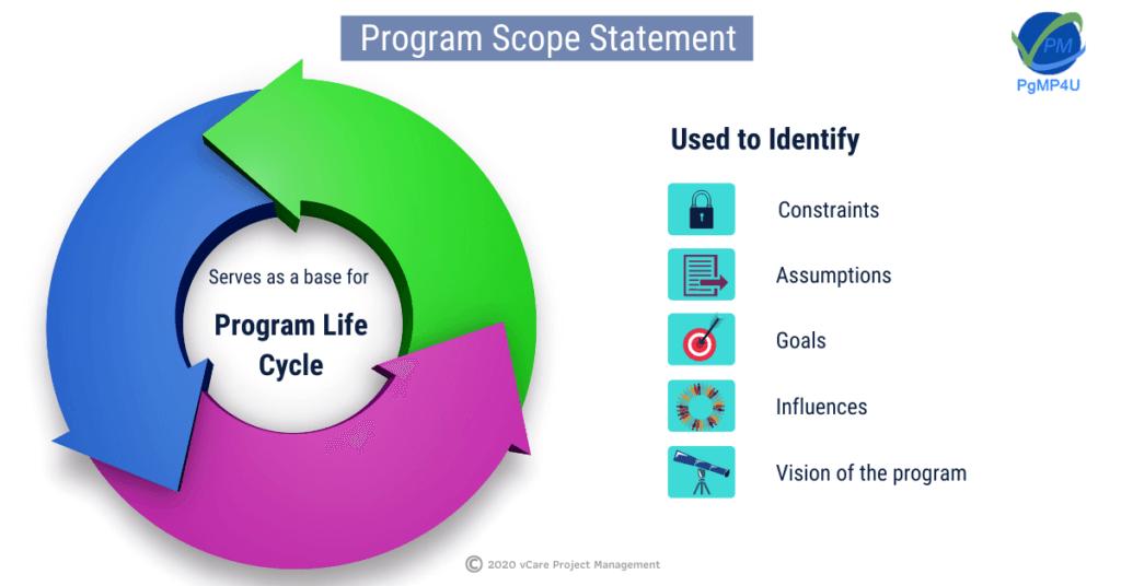 Program scope statement | PgMP4U | PgMP | PfMP | PMP | USA | Australia | vCare PM